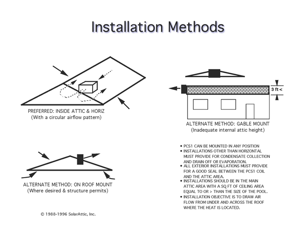Installation options for the PCS3 attic solar pool heater include being mounted inside or outside