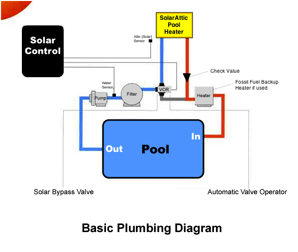 basic solar pool heater plumbing diagram