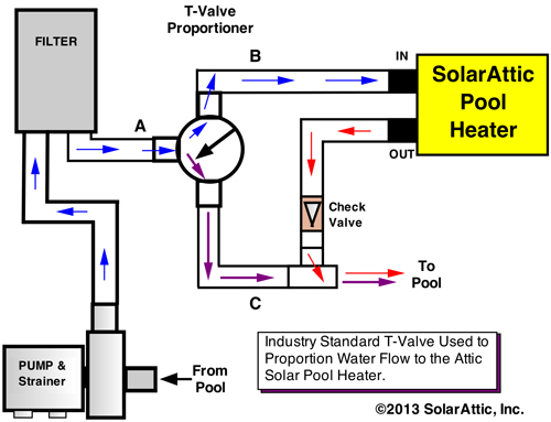 flow valve graphic showing how to control water flow rate through the attic solar pool heater